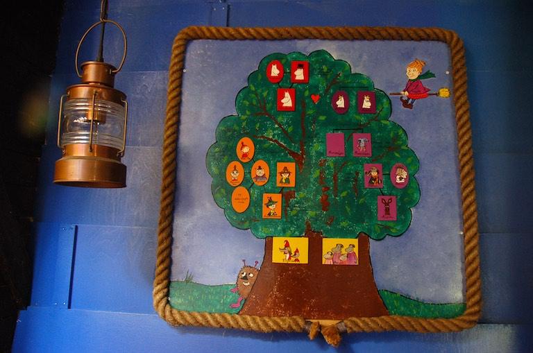 Drzewo genealogiczne rodu Muminków